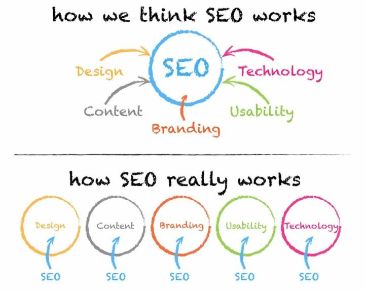 How people think SEO works and how SEO really works
